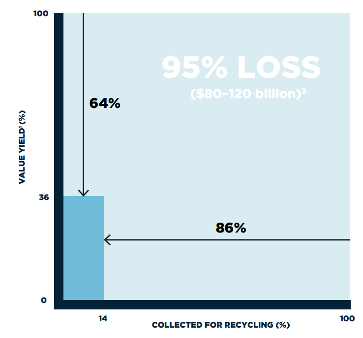 Figure 3: Plastic Packaging Material Value Loss after One Use Cycle