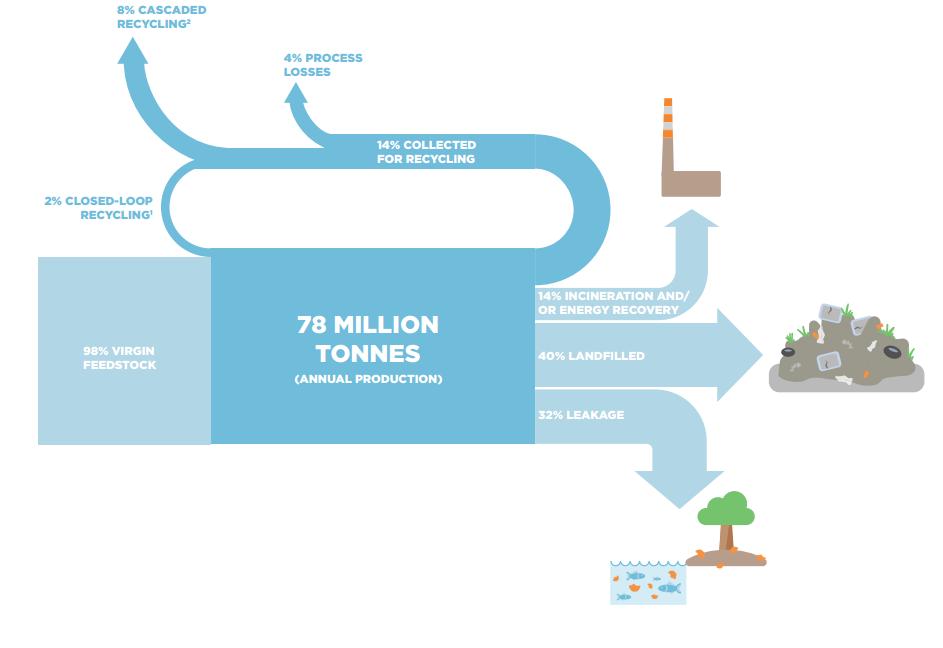 Figure 4: Global Flows of Plastic Packaging Materials in 2013