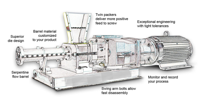 extruders how it works