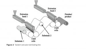extrusion coating and laminating 1