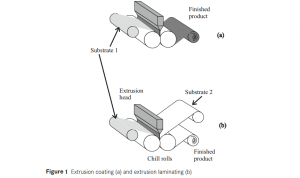 extrusion coating and laminating 2