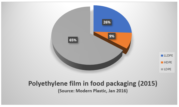 PE polyethylene film in food packaging