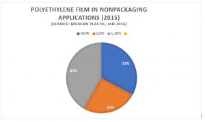 PE polyethylene film in nonfood applications