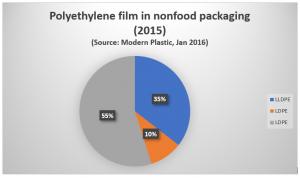 PE polyethylene film in nonfood packaging