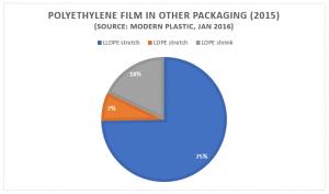 PE polyethylene film in other packaging